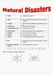 Natural Disasters Lesson Plans Esl