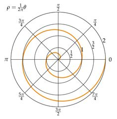 The Archimedean spiral (also known as the arithmetic spiral or spiral of Archimedes) is a spiral named after the 3rd century BC Greek mathematician Archimedes. It is the locus of points corresponding to the locations over time of a point moving away from a fixed point with a constant speed along a line which rotates with constant angular velocity | chapter 58