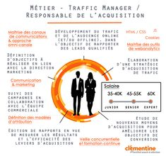 info-traffic-manager-responsable-acquisition Web Analyst, Le Web, Big Data, Digital Marketing, Management, Web Development, Infographic, Mathematical Analysis, Index Cards