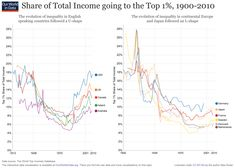 Share of total income going to the top 1% - Maybe it's the english language?