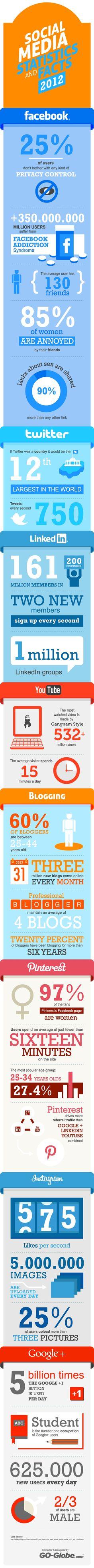 Social Media Statistics 2012,,, http://boostsocialmedia.net/