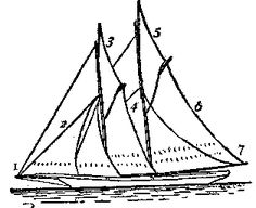 Schooner rigging: 1) Bowsprit 2) Jib, followed by fore staysail 3) (Fore) gaff topsail 4) Foresail 5) Main gaff topsail 6) Mainsail 7) End of boom
