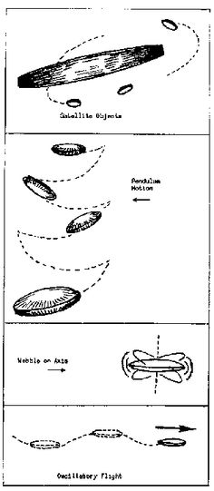 Oscillation (Wobble) Chart - THE UFO EVIDENCE, published by the National Investigations Committee on Aerial Phenomena, Copyright 1964