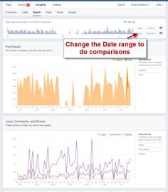 Facebook Post Frequency: How to Find Out What Works via @andreavahl