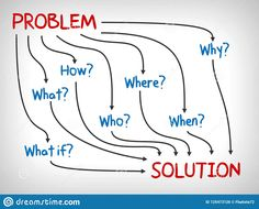 Problem And Solution, Why, What, Who, When, How And Where - Mind Map Stock Illustration - Illustration of business, decision: 125473126 Problem And Solution, Powerful Words, Mindfulness, Concept, Map, Business, Illustration, Design, Illustrations
