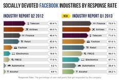 Socialmedia: Społeczności coraz częściej pełnią rolę Centrum Obsługi Klienta #infographic