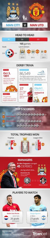 Manchester City VS Manchester United [INFOGRAPHIC] #mancity#manutd
