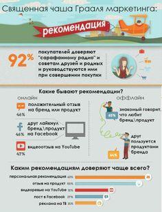 Кому доверяют покупатели? В лидерах, что ожидаемо, опыт других людей – знакомых и интернет-пользователей. Инфографика от Zocalo Group. #статистика #инфографика #маркетинг #smm #seo smm2you.wordpress.com