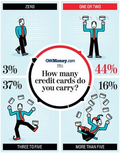 CNN Money Poll: How many credit cards do you carry?