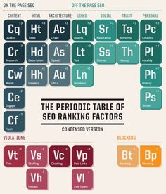 The Periodic TAble of SEO ranking factors!