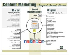 What is Owned, Original & Shared Content? Marketing Plan, Content Marketing, Media Marketing, Website Tutorial, Effective Communication, Recherche Google, Infographic, Social Media, How To Plan