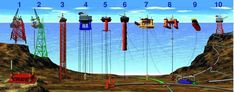 Types of offshore oil and gas structures - Oil platform - Wikipedia, the free encyclopedia Oilfield Trash, Continental Shelf, Oil Platform, Marine Engineering, Drilling Rig, Oil Industry, Exploration, Oil Rig, Environmental Science
