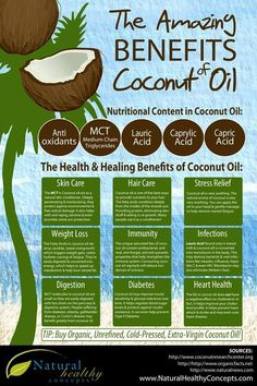 benefits of coconut oil... love this stuff.  eat it, cook with it, put it on your skin, in your hair, in your bathtub.  #yum Sola-Yoga.com