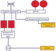 Система  электропитания Tier II