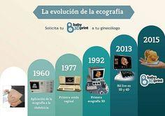 La evolución de la ecografía