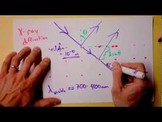 Intro to X-Ray Diffraction of Crystals   Doc Physics - YouTube