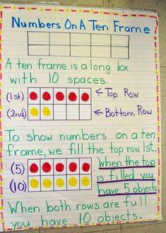 Anchor Charts First Grade, Kindergarten Anchor Charts, Math Anchor Charts, Kindergarten Math Worksheets, Teaching Math, Kindergarten Posters, Subtraction Kindergarten, Teaching Ideas, 10 Frame