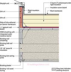 BA-1503: Measure Guideline—Deep Energy Enclosure Retrofit (DEER) for Zero Energy House (ZERH) Flat Roofs