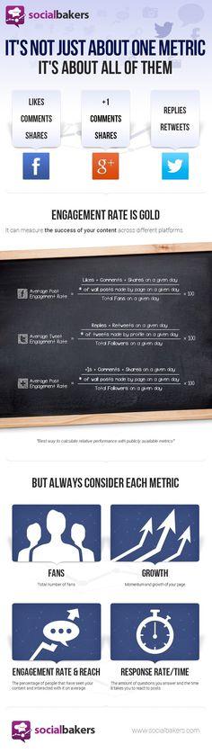 Les formules pour calculer le taux d'engagement sur les médias sociaux