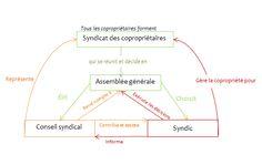 schema_acteur_copropriete.jpg (551×349)