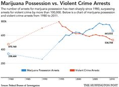 Marijuana Possession Arrests Exceed Violent Crime Arrests (INFOGRAPHIC)