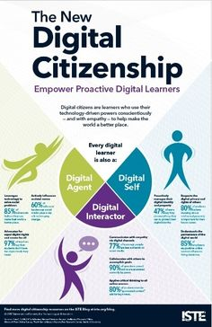 The New Digital Citizenship: Empower Proactive Digital Learners [Classroom poster] Teaching Technology, Digital Technology, Educational Technology, Teaching Resources, Teaching Ideas, Nutrition Education, Digital Citizenship Posters, Pseudo Science, Believe