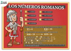 En esta infografía os traemos el sistema de numeración romano y sus reglas de uso. #infography #children #education #resources #flowcharts #school #spanish