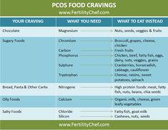 Do you know which foods to eat & which to avoid to manage Polycystic Ovary Syndrome food cra...