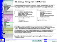 ITIL Process Quick Reference It Service Management, Change Management, Business Management, Project Management, Organizing Life, Life Organization, Corporate Social Responsibility, Help Desk, New Job