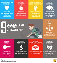Elements of digital citizenship to remind students of.