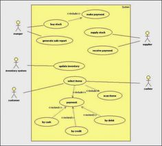 A break down of Library Management System using Entity Relationship ...