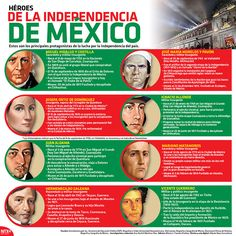 Heroes of Mexican Independence Spanish Teacher, Spanish Classroom, Teaching Spanish, Mexican Heroes, Spanish Sentences, Mexican Independence Day, Ap Spanish, Learn Spanish, Spanish Culture