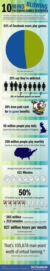 Facebook games statistics lavabred isakunz more-games games