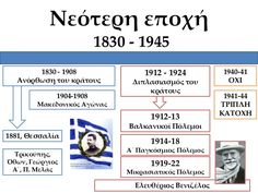 Iστορική γραμμή μέχρι σήμερα Greek History, Education, Modern, Trendy Tree, Onderwijs, Learning
