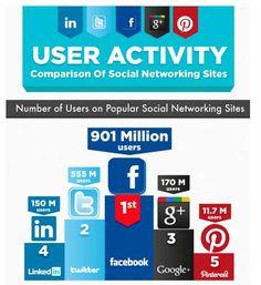 Rankings Redes Sociales