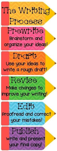 I can't wait to fill my classroom walls with posters. This is a great poster to have in the classroom, to remind students of the writing process, and it could also double as a clip chart, and track where the students are during the writing process. Writing Strategies, Writing Lessons, Writing Resources, Teaching Writing, Writing Activities, Teaching Tips, Writing Skills, Kindergarten Writing, Writing Ideas