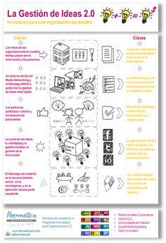 Infografía gestion de ideas 2.0 #albertobokos