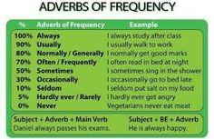 Adverbs anchor chart (image)