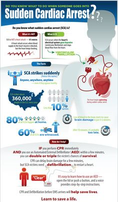 If faced with a cardiac emergency would you know the difference between a cardiac arrest and a heart attack? This handy infograhic has been designed to explain the distinction between SCA and heart attacks, and the best ways to increase a victim's chance of survival.