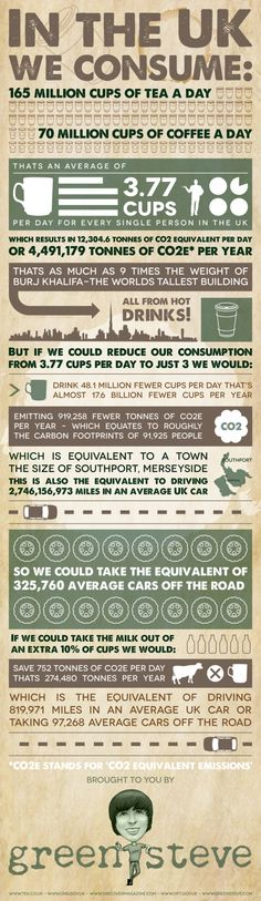 """""""Green Steve"""" gave us a bit of an eye opener on  how much Co2 is produced just with our daily cuppa rosy lee..."""
