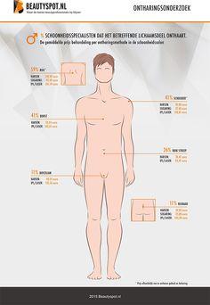 Onderzoek ontharen schoonheidssalon - Welke lichaamsdelen onthaart de schoonheidssalon bij de man, op welke manier en wat kost het?