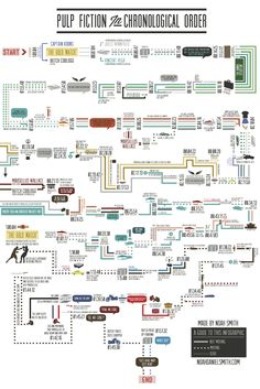 Marvel Movies Connections Misc Pinterest