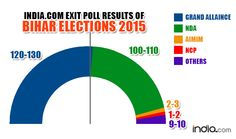 Bihar Election 2015 Exit Poll Results
