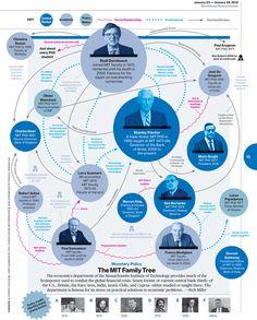 BizWeekGraphics: The MIT Family tree. -jd