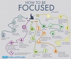 You have to focus to study well. Check out this zen-like flow chart to see how to improve your focus.