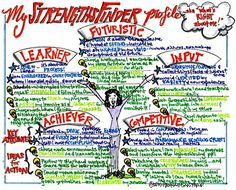 StrengthsFinder: what's RIGHT with me!   Hannah Sanford - Blog
