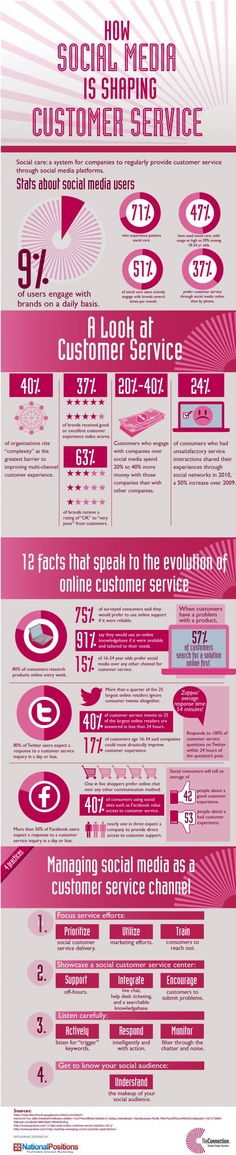 How Social Media Is Shaping Customer Service - The Connection Infographic