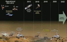 Rovers on Mars from now until 2022, including 2018 ESA Science ExoMars Rover and the brand new 2020 NASA Science Rover
