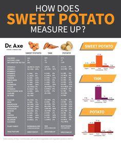 potato versus yam versus sweet potato Comparison Chart