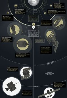 Time dialation infographic, showing the relative ages of astronauts and satellites compared to standard Earth time.